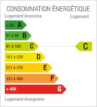 La consommation énergétique est de 116