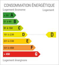 La consommation énergétique est de 165