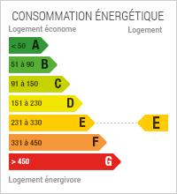 La consommation énergétique est de 296