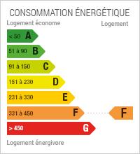 La consommation énergétique est de 356
