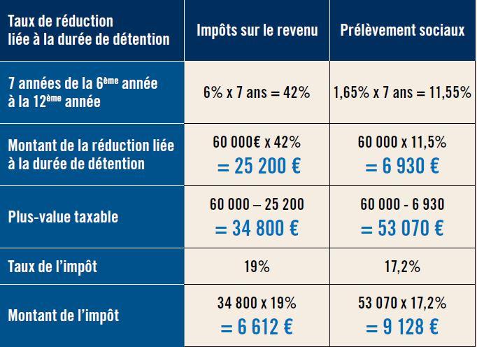 montant de l'impôt