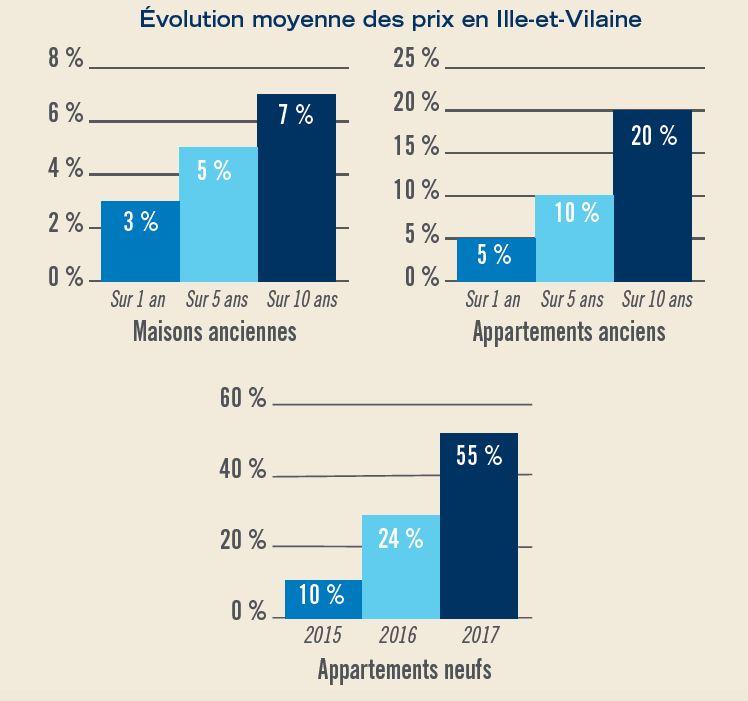Graphique représentant l'évolution moyenne des prix  des maisons, des appartements anciens et neufs, en Ille-et-vilaine
